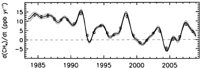 caption: Variations in annual changes in atmospheric methane concentrations from 1983 to 2009. Measurements are in parts per billion per year.