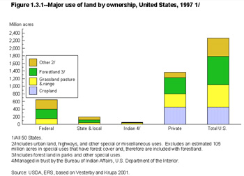 Fig 1.3.1 Major use of land by ownership-2