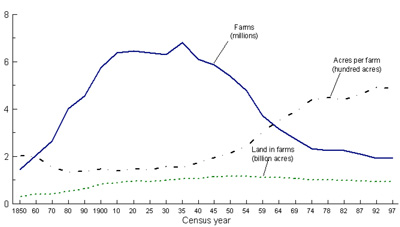 Fig 1.3.4 farms, land in farms, and average acreage over a century and a half without title or source
