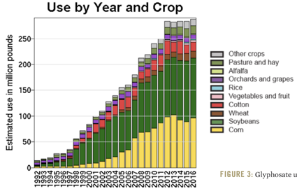 Glyphosate Use by Year and Crop