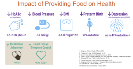 Impact of Providing Food on Health