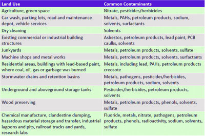 Land Use and Contaminants table