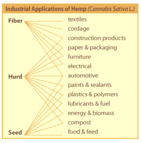 Role of Industrial Hemp