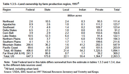 Table 1.3.5 land ownership by farm production region