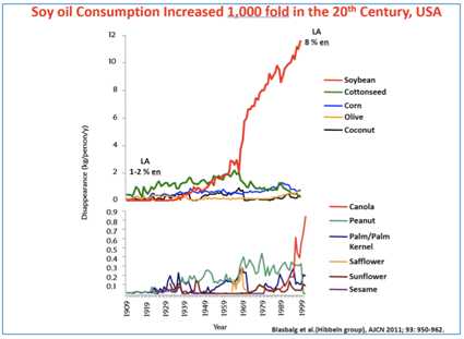 soy oil consumption chart