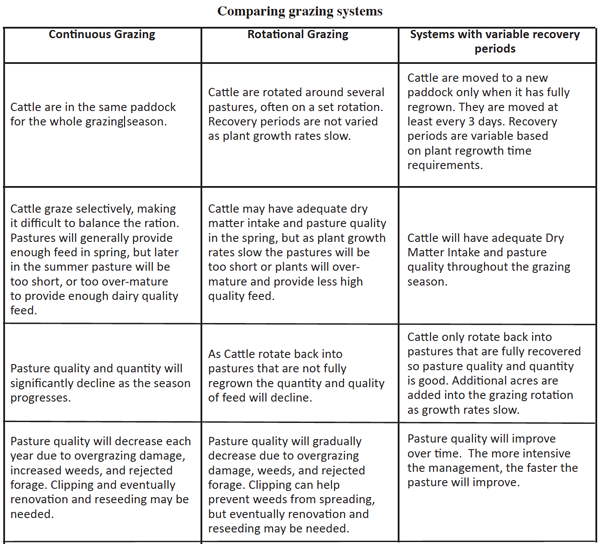 comparing grazing systems
