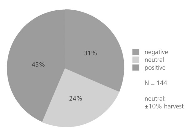 Fig. 1: Overall findings of the 144 tests.