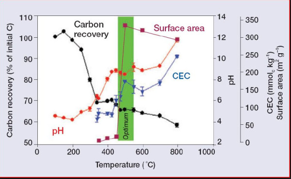 Biochar temperature versus characteristics Some researchers believe that the best biochar is formed by low temperature pyrolysis at about 500˚ C, with higher temperature pyrolysis producing a more traditional charcoal. Five hundred degrees C seems to be high enough to achieve maximal surface area but also low enough to retain some bio-oil condensate. Credit: Temperature effects on carbon recovery, CDC, pH and surface area, Lehmann (2007), Front. Ecol. Environ. 5:381-387