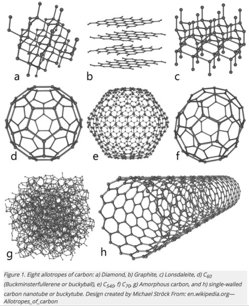 Figure 1. Eight allotropes of carbon:  a) Diamond, b) Graphite, c) Lonsdaleite,  d) C60 (Buckminsterfullerene or buckyball), e) C540, f) C70, g) Amorphous carbon, and h) single-walled carbon nanotube or buckytube. Design created by Michael Ströck from: en.wikipedia.org-Allotropes_of_carbon